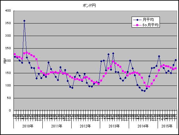 2015年8月ポンド円