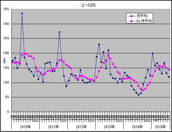 2015年8月ユーロ円