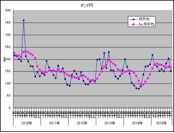 2015年10月ポンド円