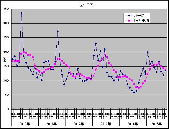 2015年10月ユーロ円