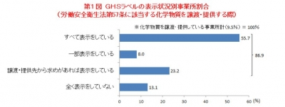 GHS表示状況