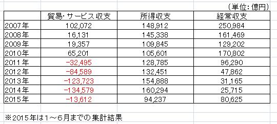 国際収支2015