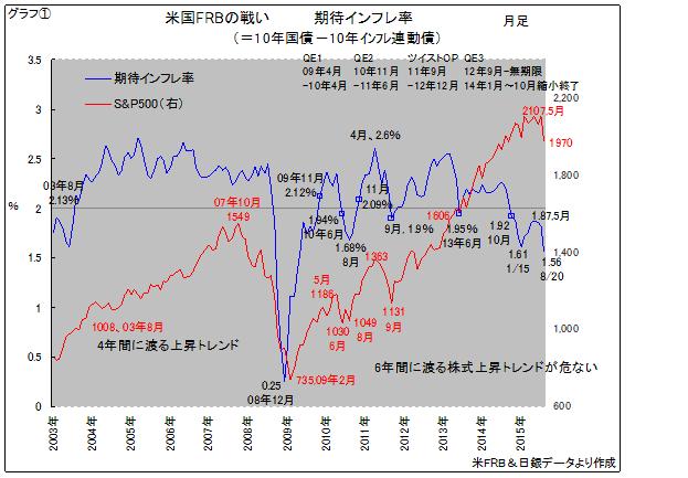 期待インフレ率