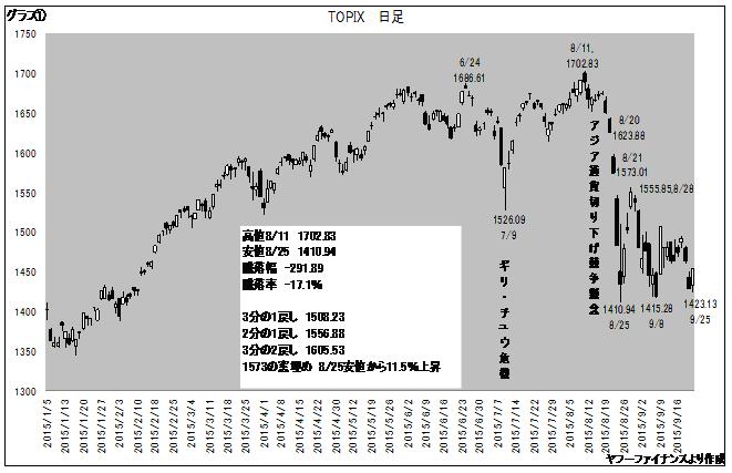 東証株価指数