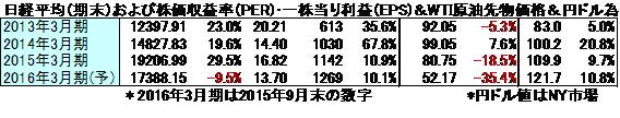 株価収益率