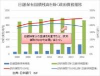 日銀保有国債残高を除く政府債務推移