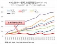 G7各国の一般政府税収推移