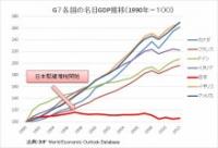 G7各国の名目GDP推移