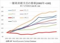 一般政府総支出の推移