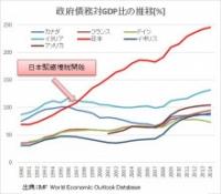 政府債務対GDP比の推移