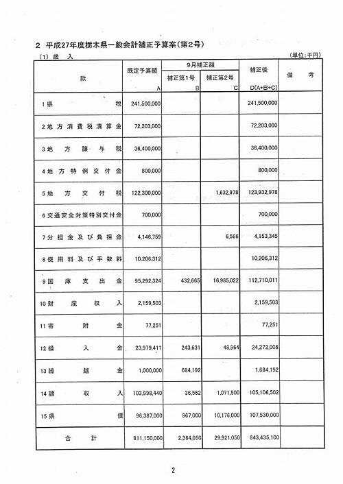 栃木県議会<予算特別委員会>総括質疑を担当します!⑤
