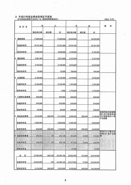 栃木県議会<予算特別委員会>総括質疑を担当します!⑦