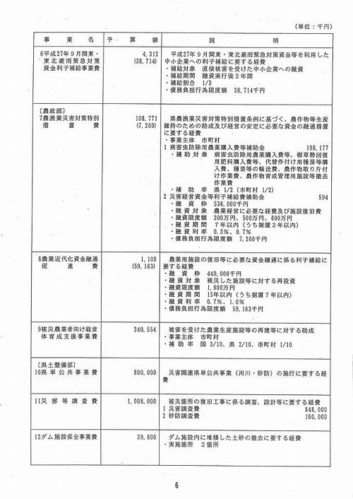 栃木県議会<予算特別委員会>総括質疑を担当します!⑨