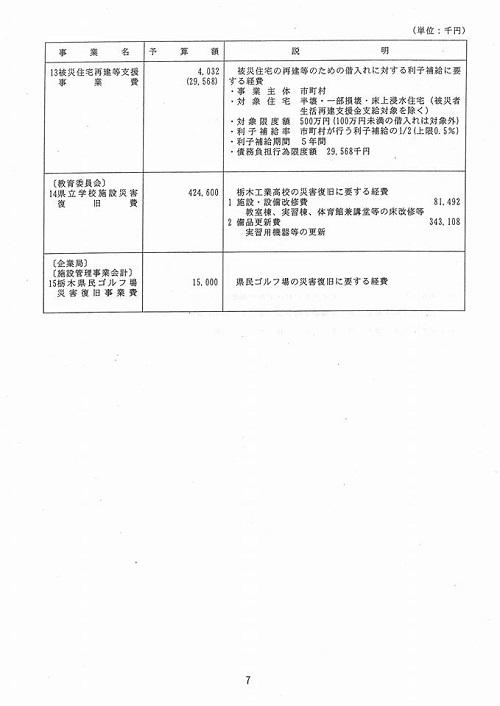 栃木県議会<予算特別委員会>総括質疑を担当します!⑩