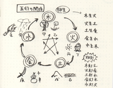 5gyo-wakusei 2