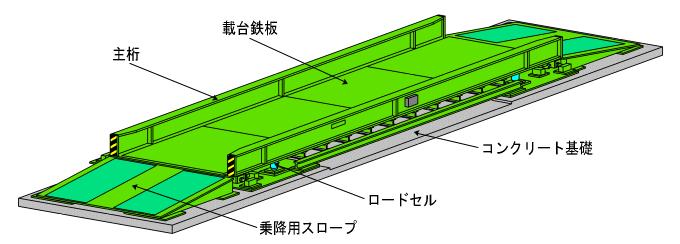 トラックスケールの仕組み