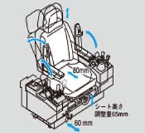座椅子の設計