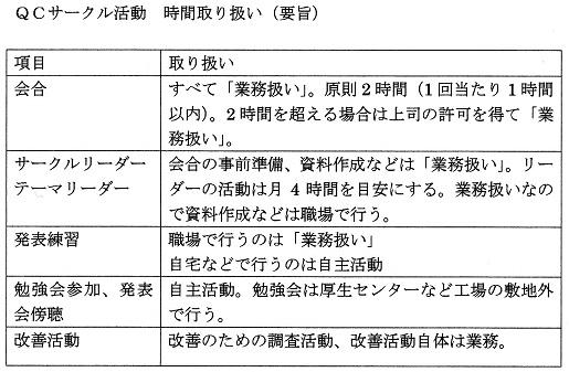 QCサークル表