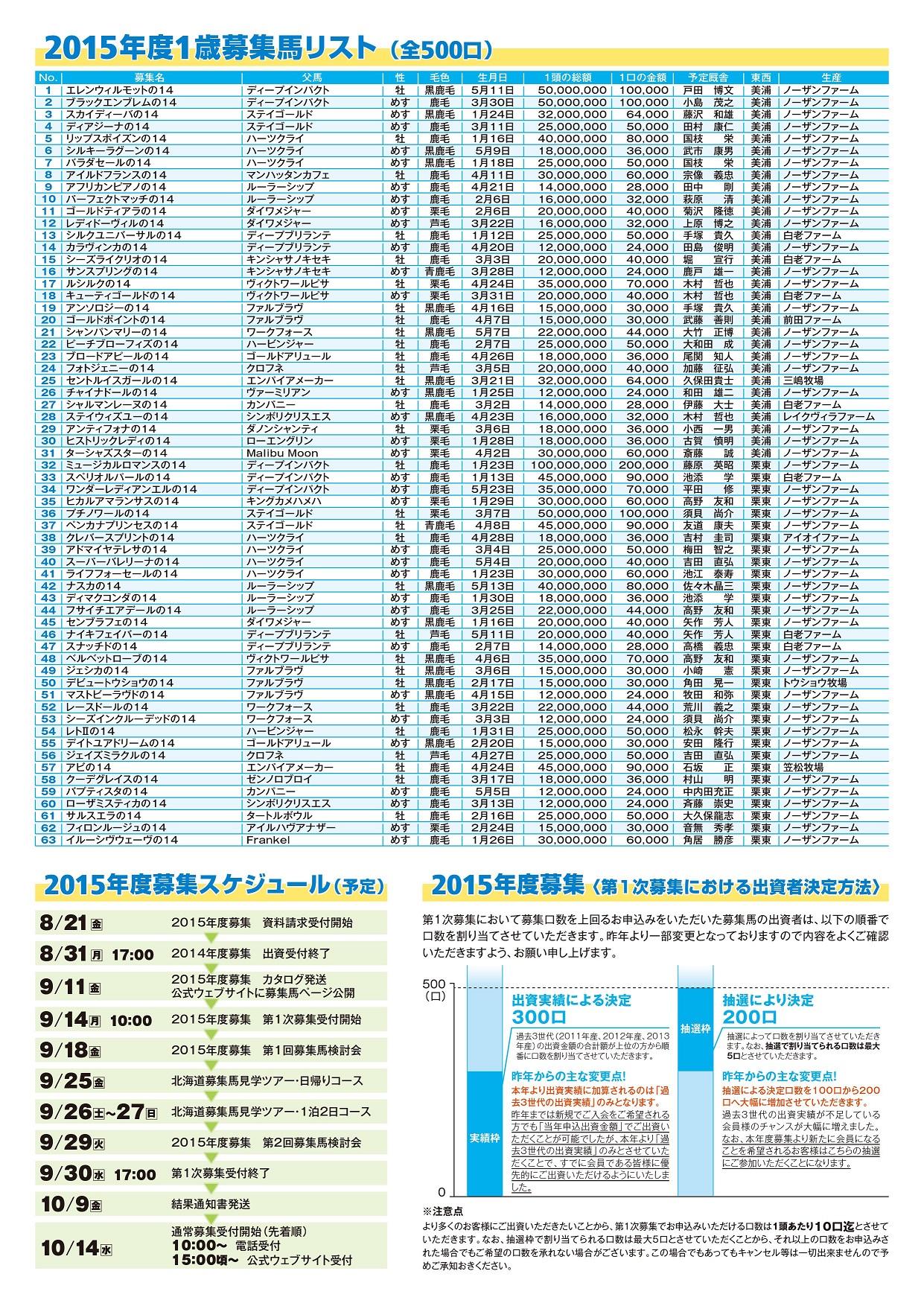 2015シルク募集馬リスト