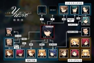 YU-NO相関図 PS4