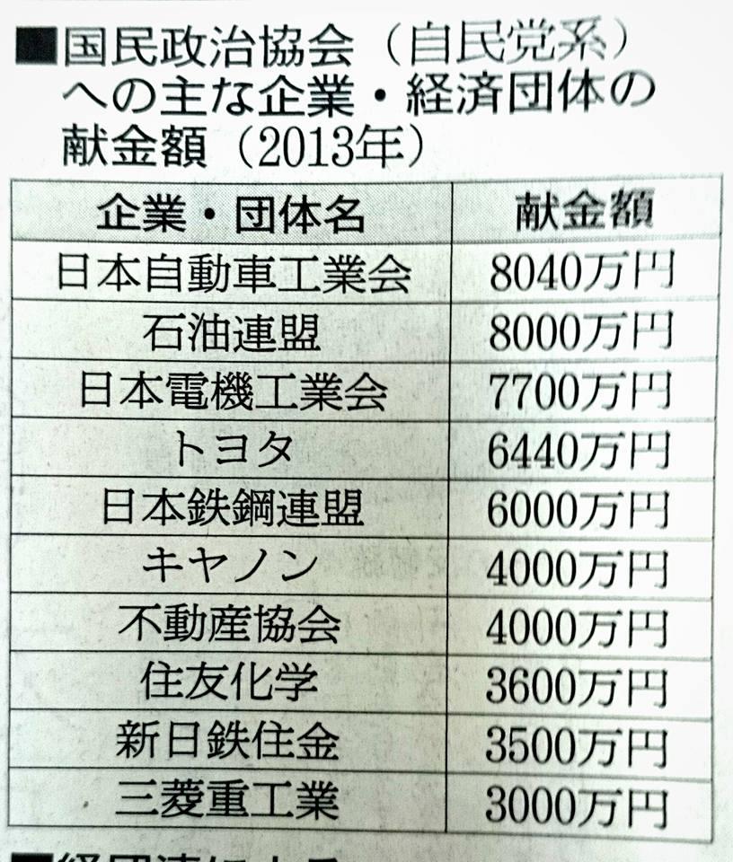 【経団連・自民党もたれあい】-2