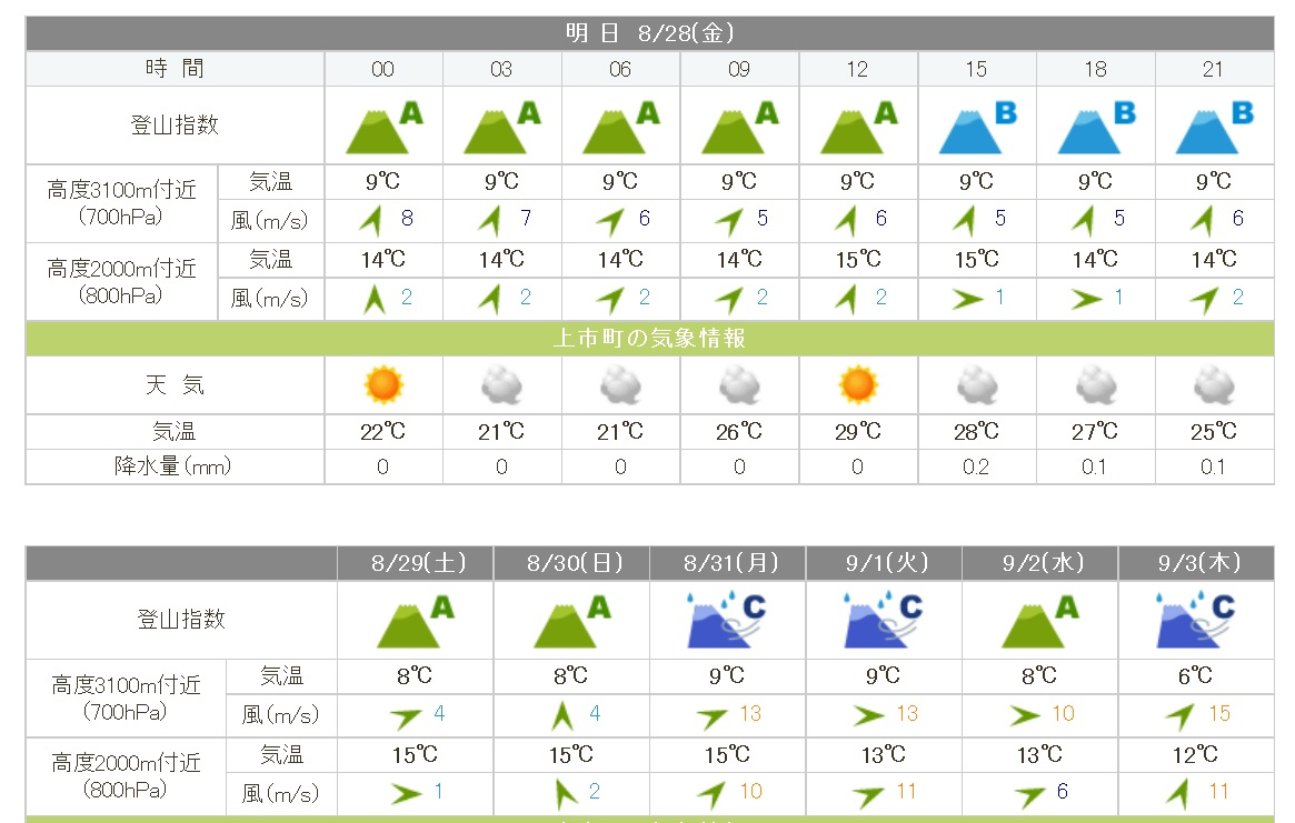 tsurugidake_weather20150828.jpg