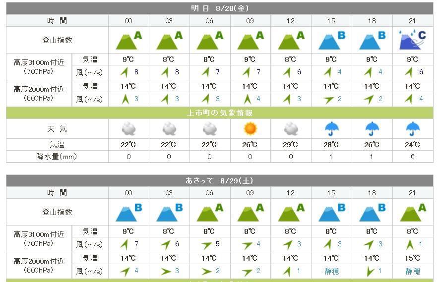 tsurugidake_weather20150828b.jpg