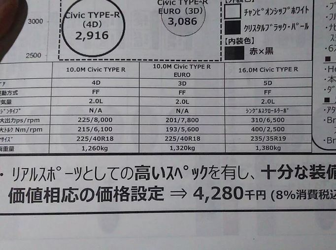 シビックタイプR 価格