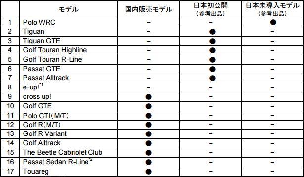 東京モーターショー2015 出展車両