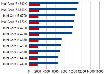 プロセッサー性能比較_シムズ3_151018_01a