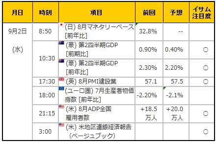 経済指標20150902
