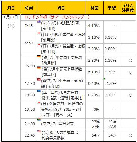 経済指標20150831