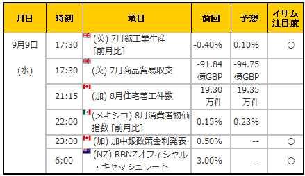 経済指標20150909