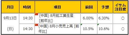 経済指標20150912