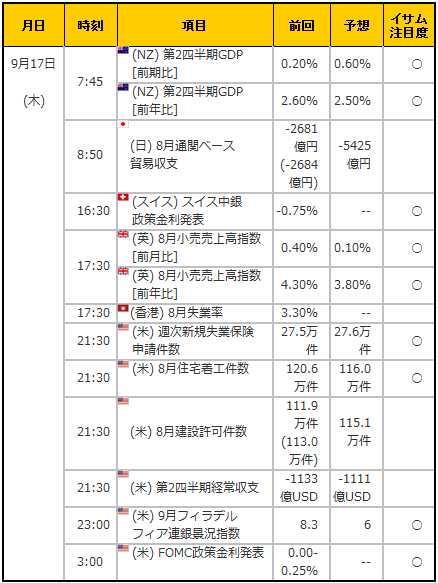 経済指標20150917