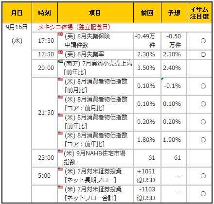 経済指標20150916