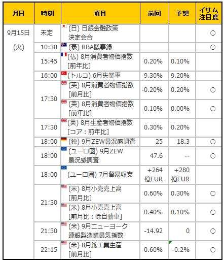 経済指標20150915