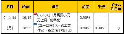 経済指標20150914