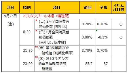 経済指標20150925
