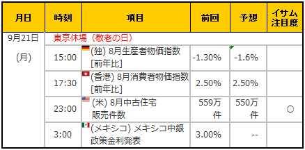 経済指標20150921