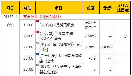 経済指標20150922