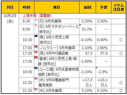 経済指標20151002