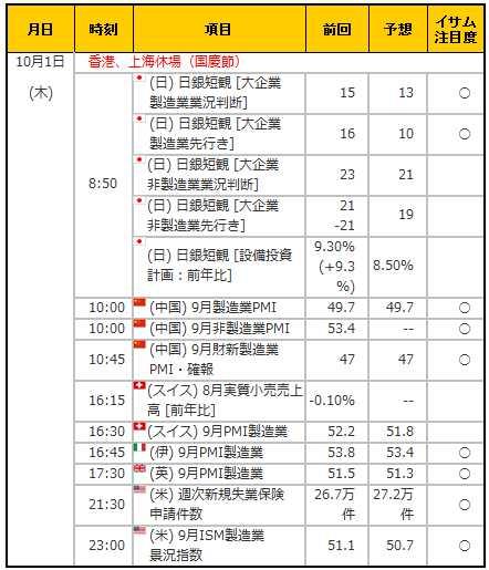 経済指標20151001
