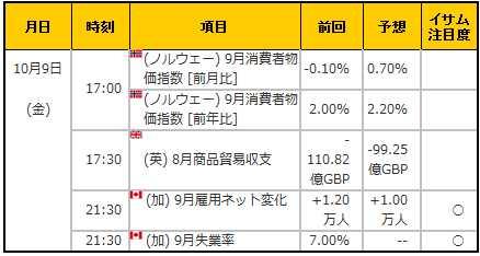 経済指標20151009