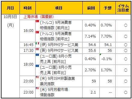 経済指標20151005