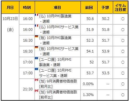 経済指標20151023