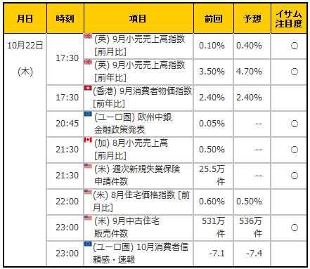 経済指標20151022