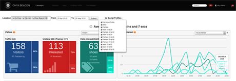 ソーシャルプロファイルとiBeacon顧客動態分析