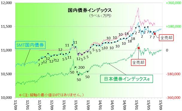 国内債券150901