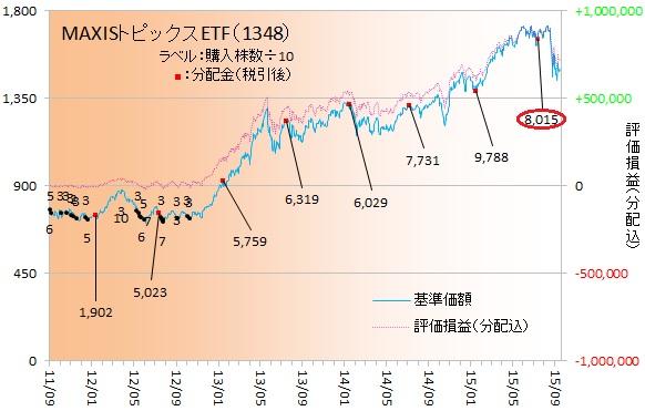 国内株式150904